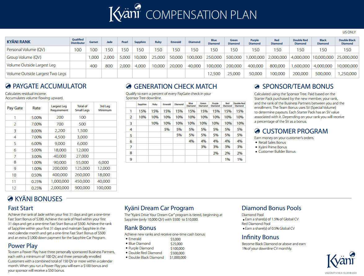 Kyani Compensation Plan USA